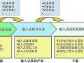 嵌入式软件及上下游产业链发展现状